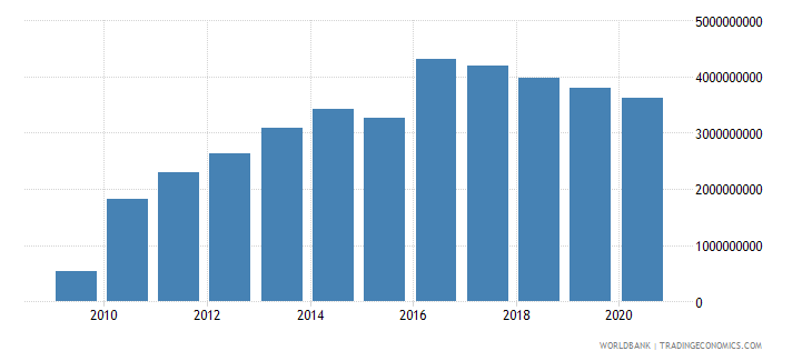 kazakhstan ibrd loans and ida credits dod us dollar wb data