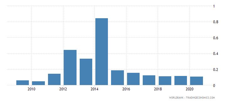 kazakhstan ict goods exports percent of total goods exports wb data