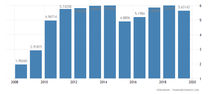 kazakhstan ict goods imports percent total goods imports wb data