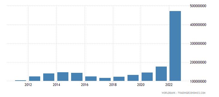 kazakhstan ict service exports bop us dollar wb data