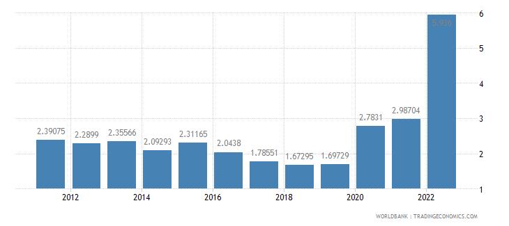 kazakhstan ict service exports percent of service exports bop wb data