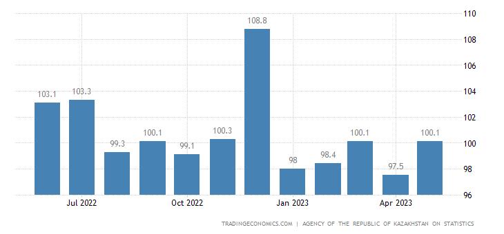 Kazakhstan Import Prices
