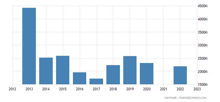 kazakhstan imports articles iron steel
