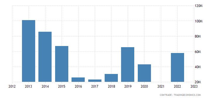 kazakhstan imports australia