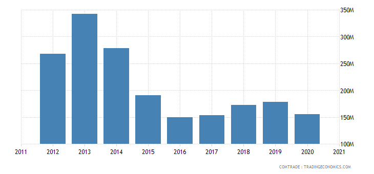 kazakhstan imports austria