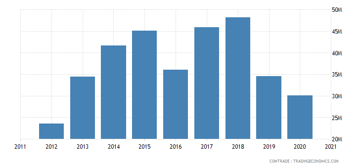 kazakhstan imports bangladesh