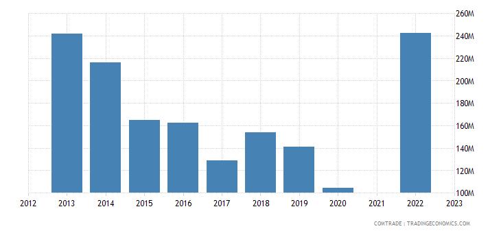 kazakhstan imports belgium