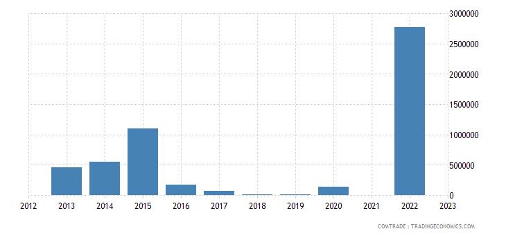 kazakhstan imports bolivia