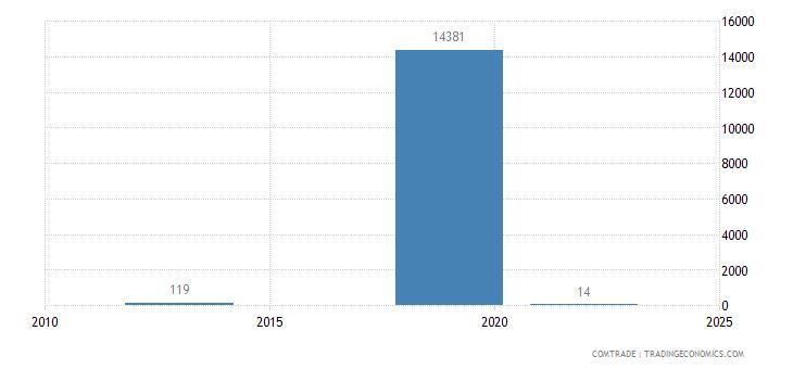kazakhstan imports botswana