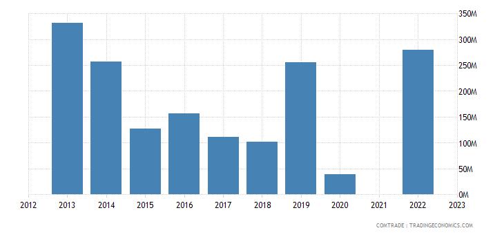 kazakhstan imports brazil