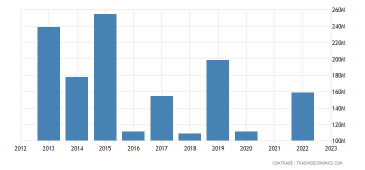 kazakhstan imports canada