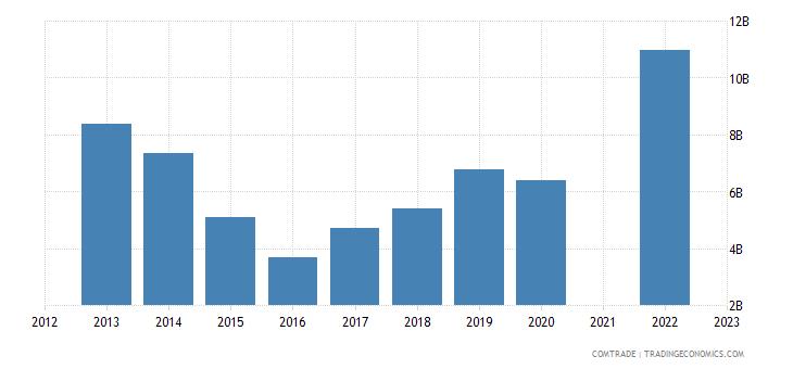 kazakhstan imports china