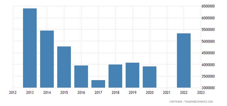 kazakhstan imports colombia