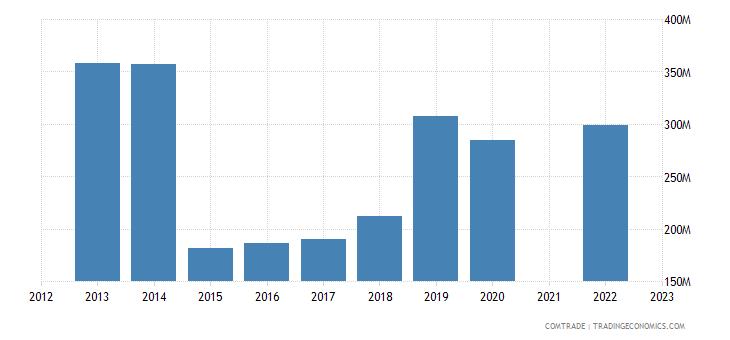 kazakhstan imports czech republic