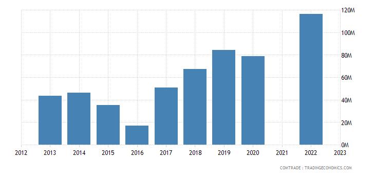 kazakhstan imports egypt