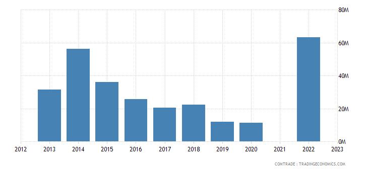 kazakhstan imports estonia