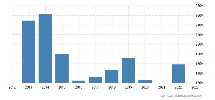 kazakhstan imports finland