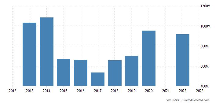 kazakhstan imports france