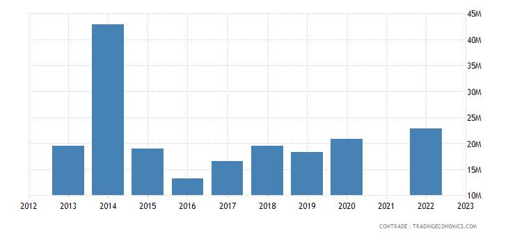 kazakhstan imports greece