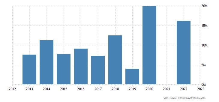 kazakhstan imports hong kong