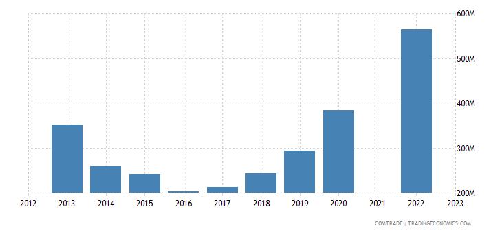 kazakhstan imports india