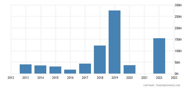kazakhstan imports indonesia
