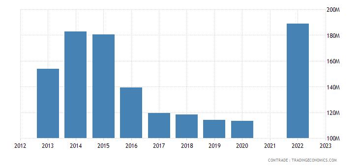 kazakhstan imports ireland