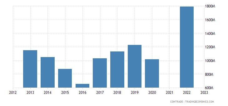 kazakhstan imports iron steel