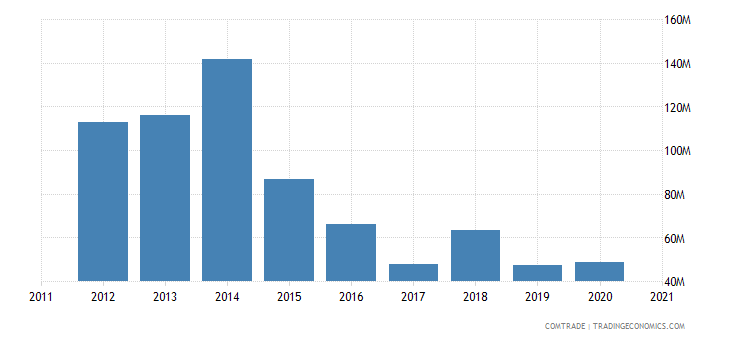 kazakhstan imports israel