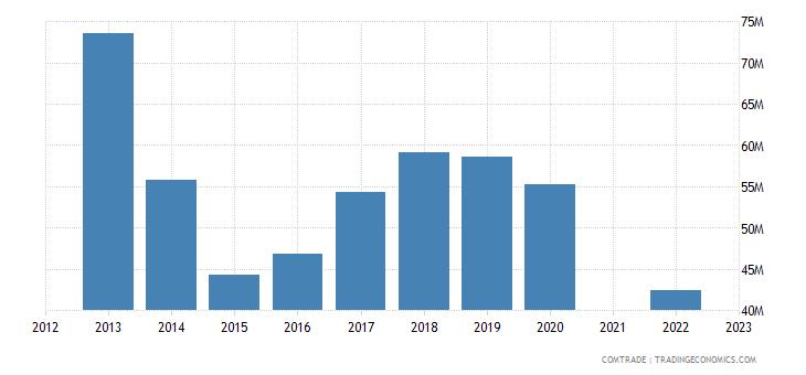 kazakhstan imports kenya
