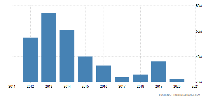 kazakhstan imports latvia