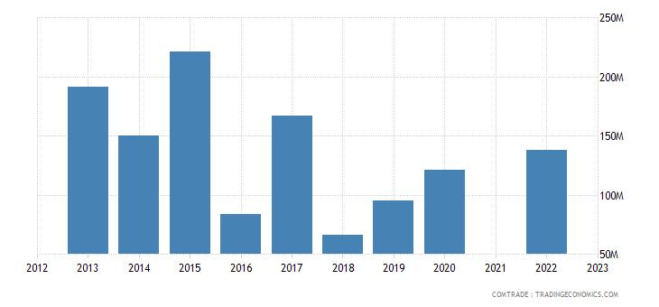 kazakhstan imports lithuania