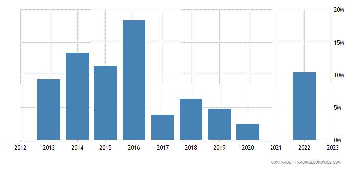 kazakhstan imports luxembourg