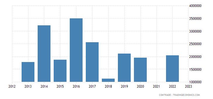 kazakhstan imports macedonia
