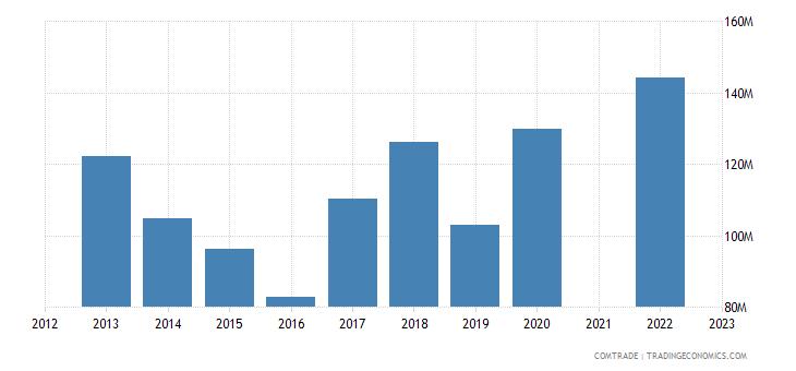 kazakhstan imports malaysia