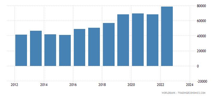 kazakhstan imports merchandise customs constant us$ millions wb data