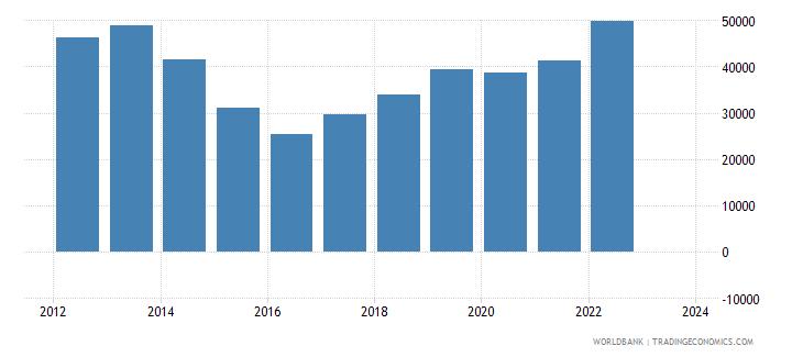 kazakhstan imports merchandise customs current us$ millions seas adj  wb data