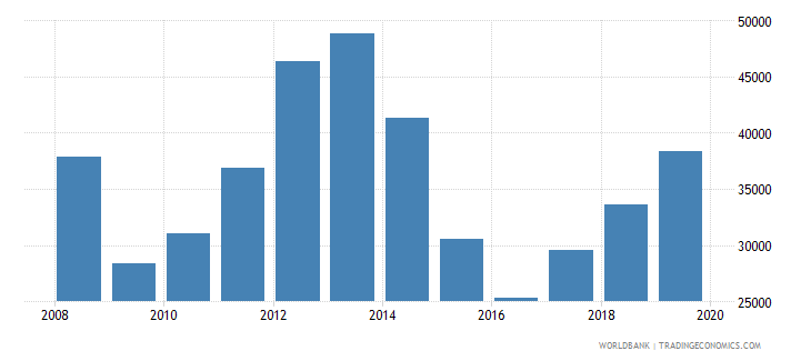 kazakhstan imports merchandise customs current us$ millions wb data