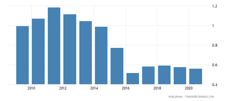 kazakhstan imports merchandise customs price us$ seas adj  wb data