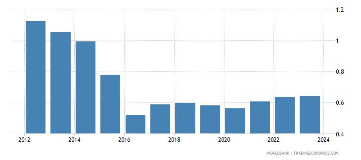 kazakhstan imports merchandise customs price us$ wb data