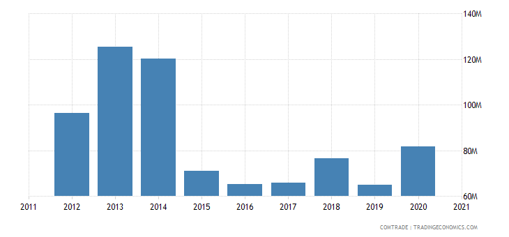 kazakhstan imports mexico