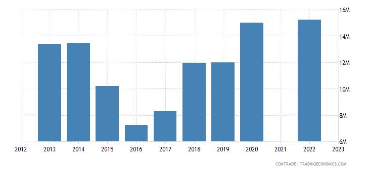kazakhstan imports morocco