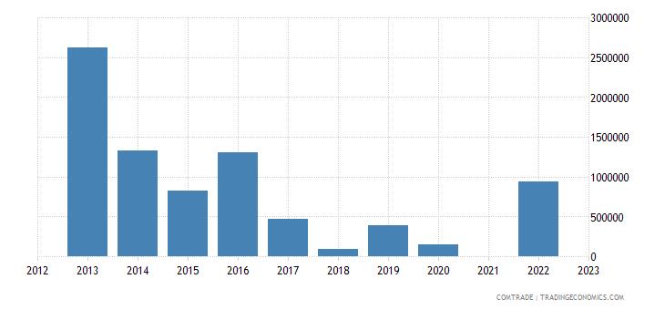 kazakhstan imports mozambique