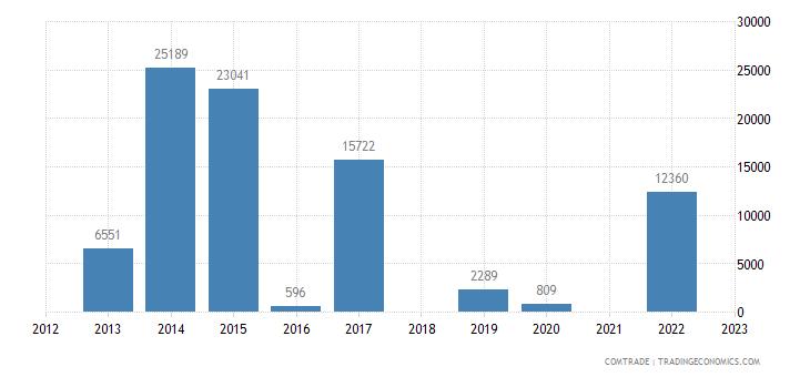 kazakhstan imports namibia
