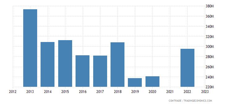 kazakhstan imports netherlands