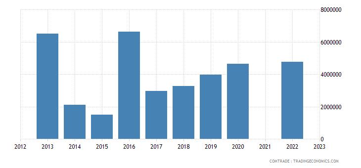 kazakhstan imports new zealand