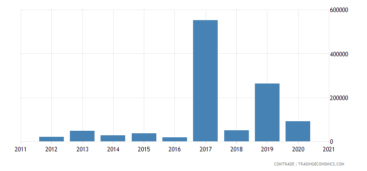 kazakhstan imports nigeria