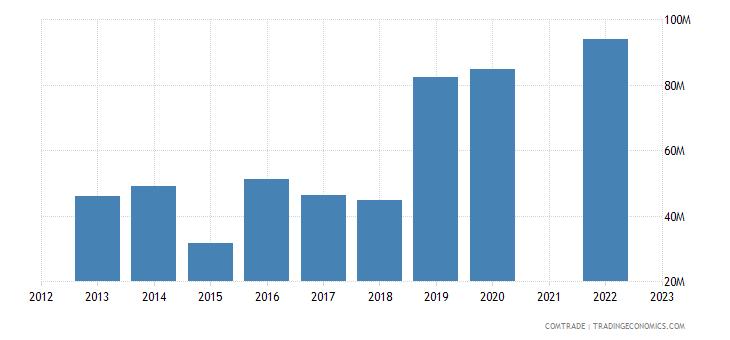 kazakhstan imports norway