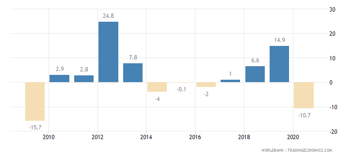 kazakhstan imports of goods and services annual percent growth wb data