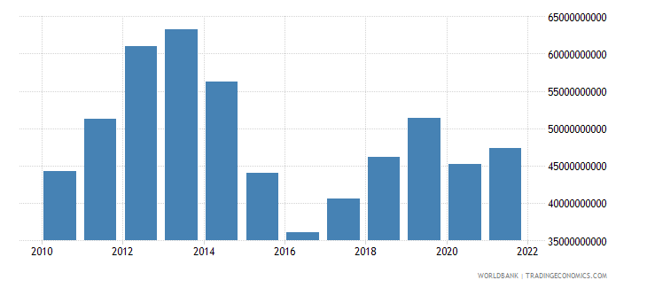 kazakhstan imports of goods and services bop us dollar wb data